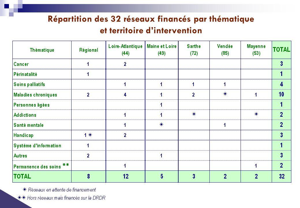 Répartition des 32 réseaux financés par thématique et territoire dintervention