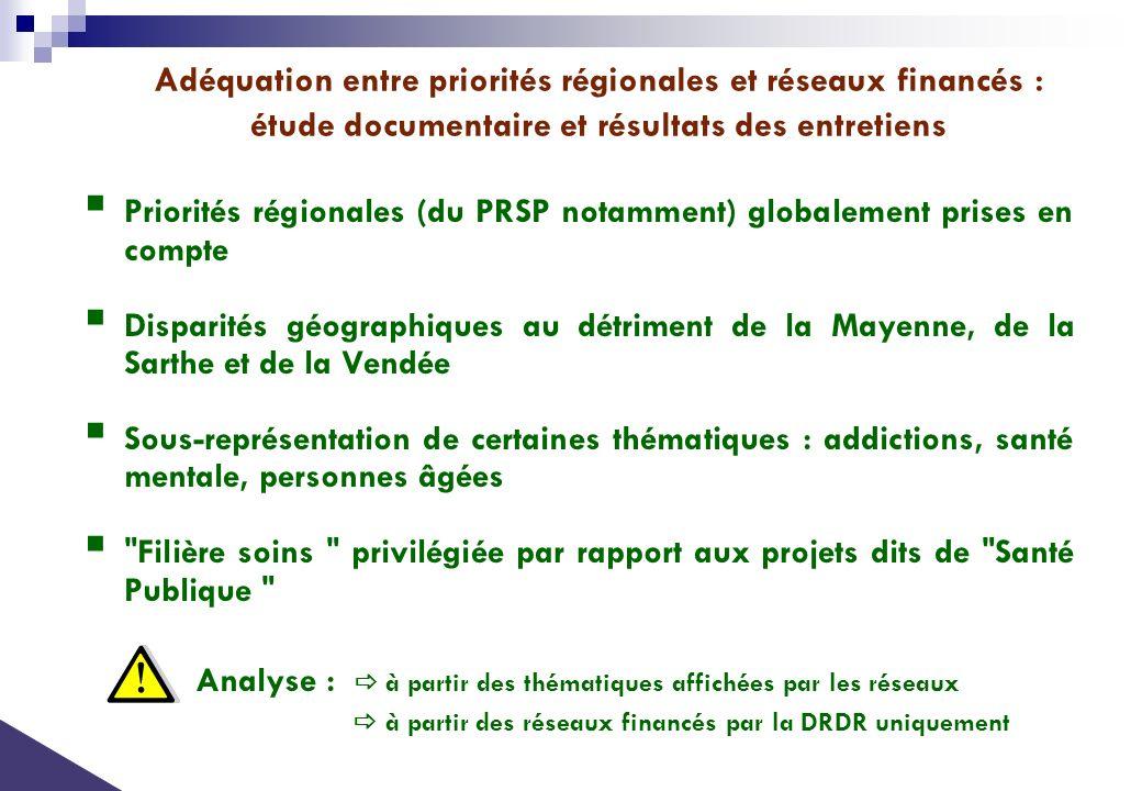 Adéquation entre priorités régionales et réseaux financés : étude documentaire et résultats des entretiens Priorités régionales (du PRSP notamment) gl