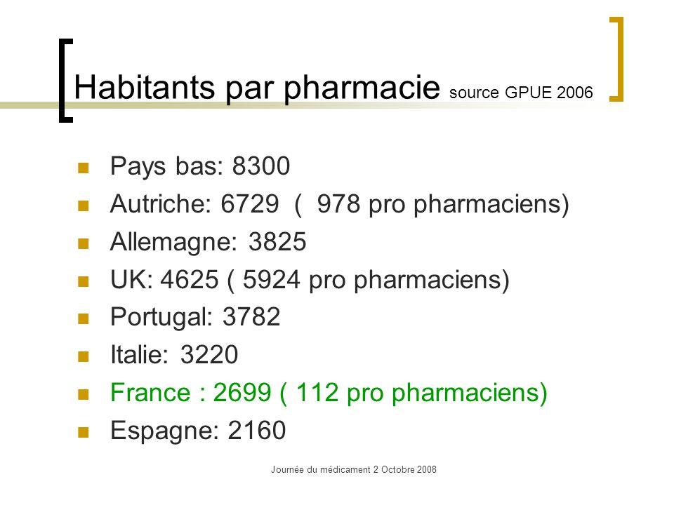 Journée du médicament 2 Octobre 2008 Superficie moyenne en Km2 desservie par pharmacie Autriche: 70 Portugal: 33 France 29 Espagne: 24 Pays bas: 22 UK:19 Allemagne: 17 Italie: 17