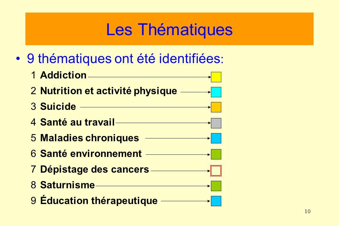 10 Les Thématiques 9 thématiques ont été identifiées : 1Addiction 2Nutrition et activité physique 3Suicide 4Santé au travail 5Maladies chroniques 6Santé environnement 7Dépistage des cancers 8Saturnisme 9Éducation thérapeutique