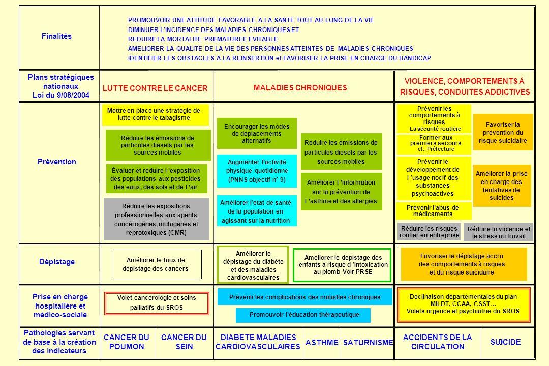 9 PROMOUVOIR UNE ATTITUDE FAVORABLE A LA SANTE TOUT AU LONG DE LA VIE DIMINUER LINCIDENCE DES MALADIES CHRONIQUES ET REDUIRE LA MORTALITE PREMATUREE EVITABLE AMELIORER LA QUALITE DE LA VIE DES PERSONNES ATTEINTES DE MALADIES CHRONIQUES IDENTIFIER LES OBSTACLES A LA REINSERTION et FAVORISER LA PRISE EN CHARGE DU HANDICAP Plans stratégiques nationaux Loi du 9/08/2004 Finalités LUTTE CONTRE LE CANCER MALADIES CHRONIQUES VIOLENCE, COMPORTEMENTS À RISQUES, CONDUITES ADDICTIVES Prévention Dépistage Prise en charge hospitalière et médico-sociale Pathologies servant de base à la création des indicateurs Réduire les émissions de particules diesels par les sources mobiles Réduire les expositions professionnelles aux agents cancérogènes, mutagènes et reprotoxiques (CMR) Évaluer et réduire l exposition des populations aux pesticides des eaux, des sols et de l air Améliorer le taux de dépistage des cancers CANCER DU POUMON CANCER DU SEIN Volet cancérologie et soins palliatifs du SROS Mettre en place une stratégie de lutte contre le tabagisme SUICIDE ACCIDENTS DE LA CIRCULATION Déclinaison départementales du plan MILDT, CCAA, CSST… Volets urgence et psychiatrie du SROS Réduire la violence et le stress au travail Réduire les risques routier en entreprise Améliorer la prise en charge des tentatives de suicides Favoriser la prévention du risque suicidaire La sécurité routière Prévenir les comportements à risques Former aux premiers secours cf..