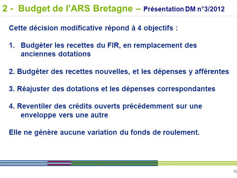 12 Cette décision modificative répond à 4 objectifs : 1.Budgéter les recettes du FIR, en remplacement des anciennes dotations 2. Budgéter des recettes