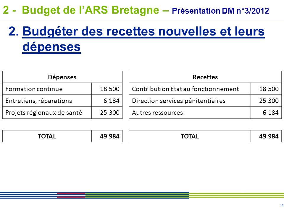 14 2. Budgéter des recettes nouvelles et leurs dépenses DépensesRecettes Formation continue18 500Contribution Etat au fonctionnement18 500 Entretiens,