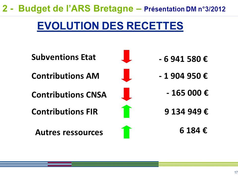 17 Contributions AM Autres ressources - 1 904 950 - 165 000 6 184 EVOLUTION DES RECETTES Subventions Etat - 6 941 580 Contributions CNSA Contributions