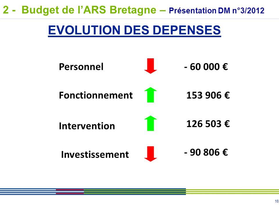 18 Fonctionnement Intervention Investissement 153 906 126 503 - 90 806 EVOLUTION DES DEPENSES Personnel- 60 000 2 - Budget de lARS Bretagne – Présenta