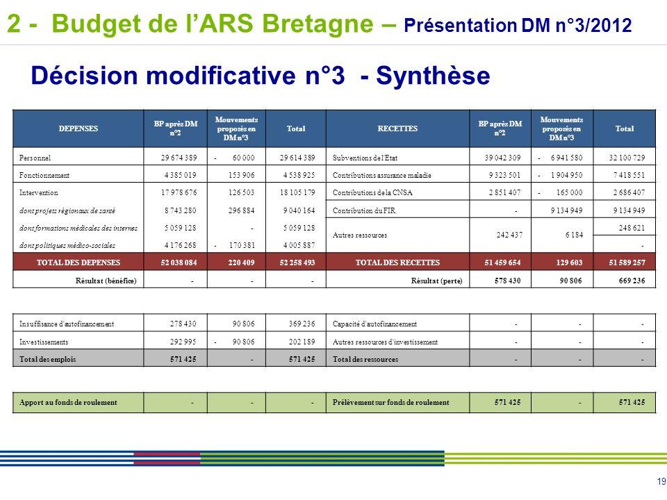 19 Décision modificative n°3 - Synthèse DEPENSES BP après DM n°2 Mouvements proposés en DM n°3 TotalRECETTES BP après DM n°2 Mouvements proposés en DM