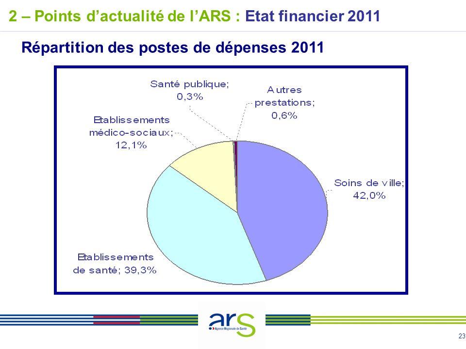 23 2 – Points dactualité de lARS : Etat financier 2011 Répartition des postes de dépenses 2011