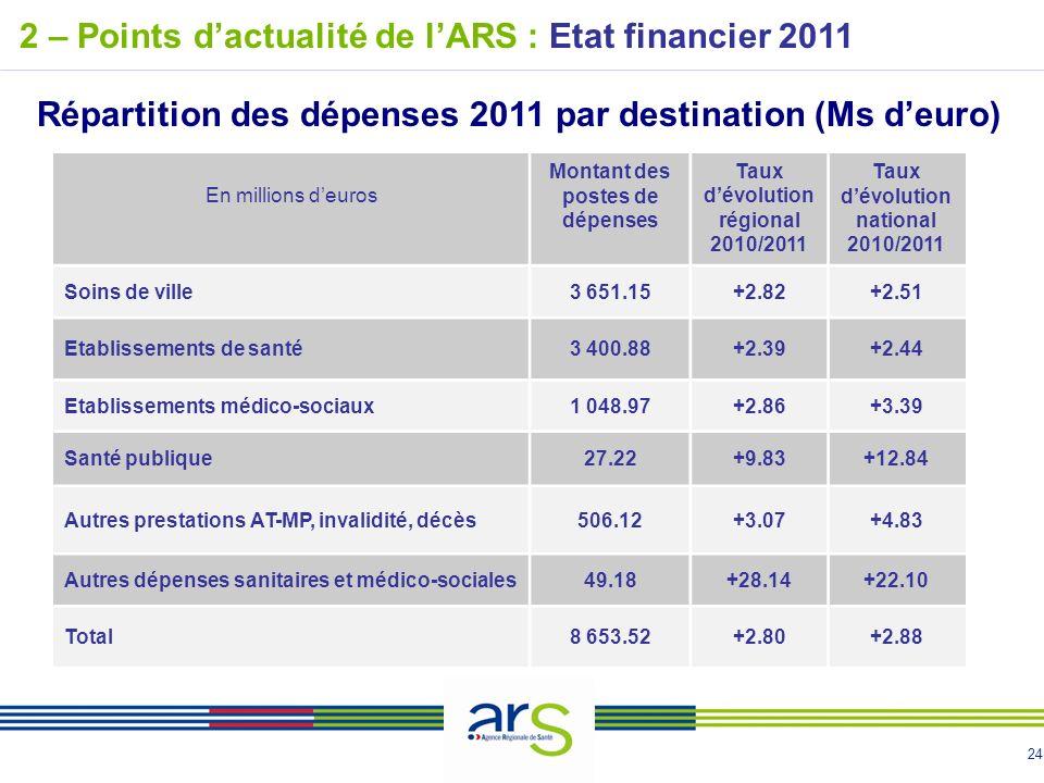24 2 – Points dactualité de lARS : Etat financier 2011 Répartition des dépenses 2011 par destination (Ms deuro) En millions deuros Montant des postes