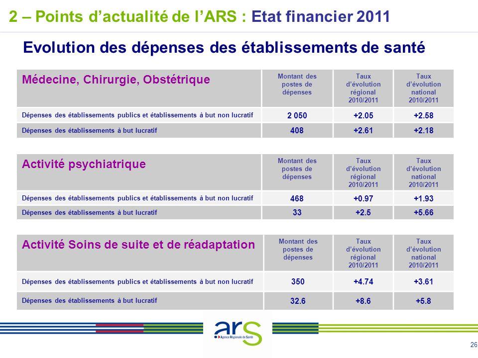 26 2 – Points dactualité de lARS : Etat financier 2011 Evolution des dépenses des établissements de santé Médecine, Chirurgie, Obstétrique Montant des