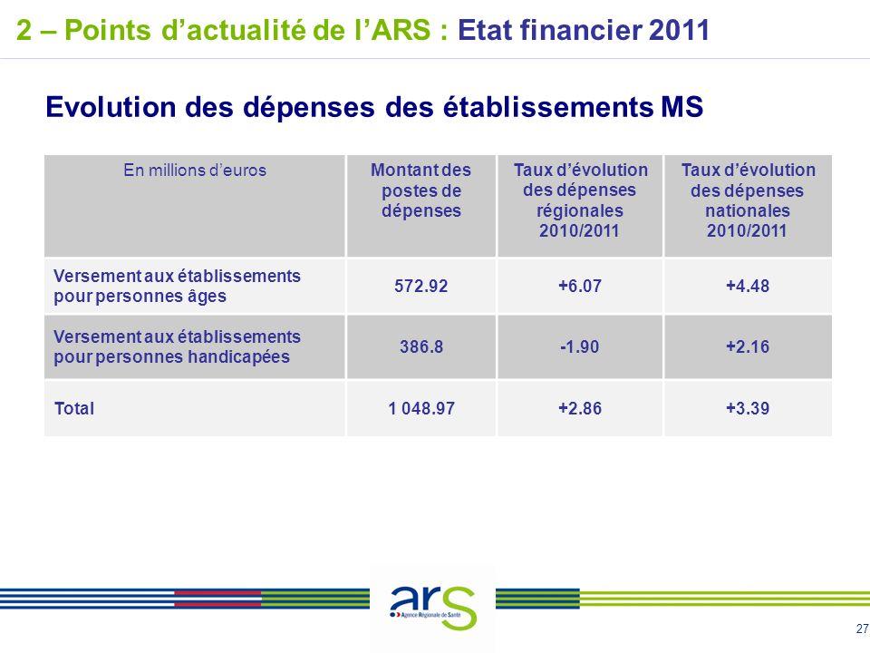 27 2 – Points dactualité de lARS : Etat financier 2011 Evolution des dépenses des établissements MS En millions deurosMontant des postes de dépenses T
