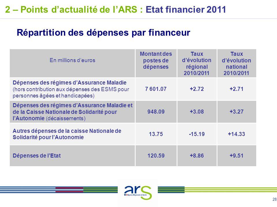 28 2 – Points dactualité de lARS : Etat financier 2011 Répartition des dépenses par financeur En millions deuros Montant des postes de dépenses Taux d
