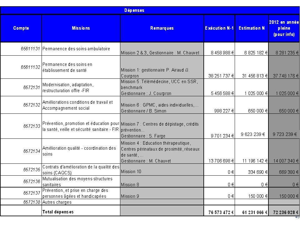45 MISE EN OEUVRE: EPRD 2012 9 623 239 9 723 239