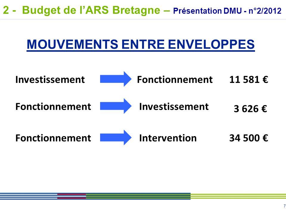8 Fonctionnement Intervention Investissement -26 545 34 500 -7 955 EVOLUTION DES ENVELOPPES 2 - Budget de lARS Bretagne – Présentation DMU - n°2/2012