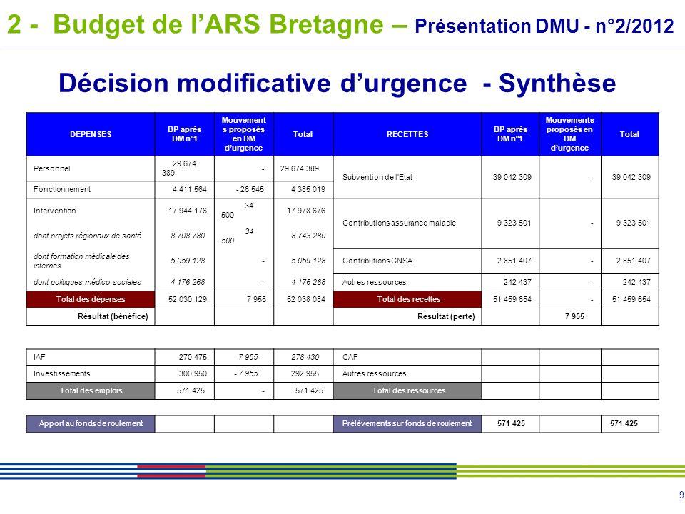 10 Approbation de la décision modificative durgence (DM n°2) 2 - Budget de lARS Bretagne – Présentation DMU - n°2/2012