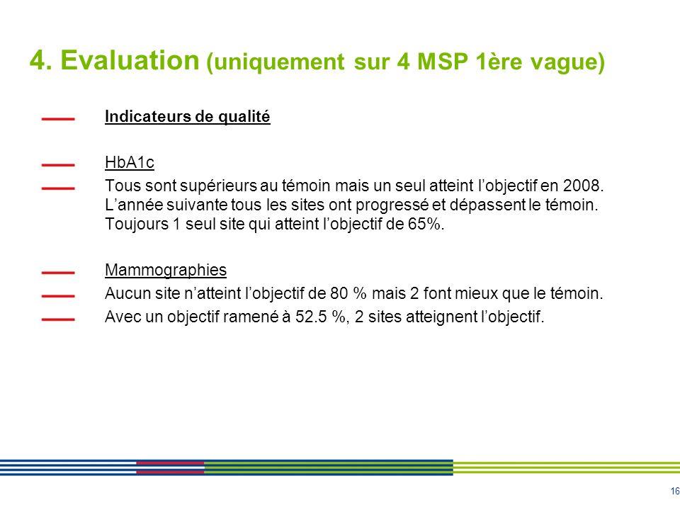 16 4. Evaluation (uniquement sur 4 MSP 1ère vague) Indicateurs de qualité HbA1c Tous sont supérieurs au témoin mais un seul atteint lobjectif en 2008.