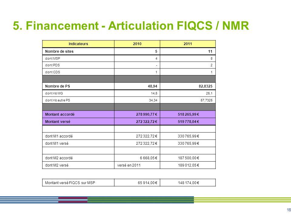 18 5. Financement - Articulation FIQCS / NMR Indicateurs20102011 Nombre de sites511 dont MSP48 dont PDS-2 dont CDS11 Nombre de PS48,9482,8325 dont nb