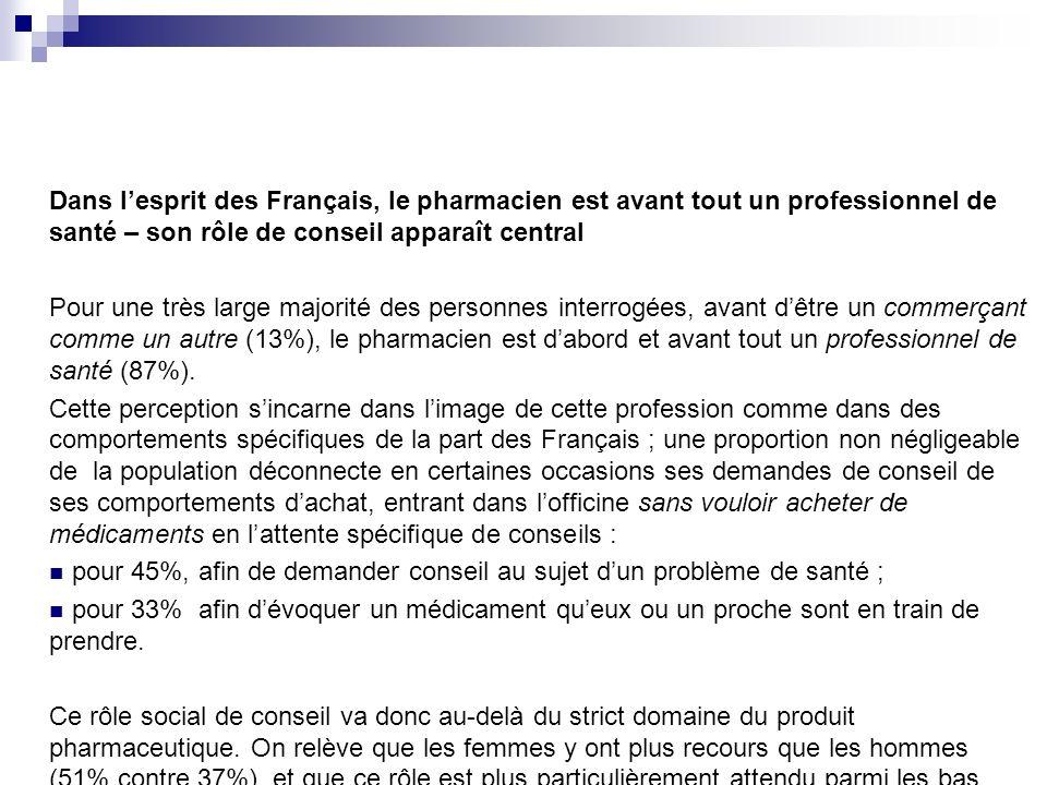 Dans lesprit des Français, le pharmacien est avant tout un professionnel de santé – son rôle de conseil apparaît central Pour une très large majorité