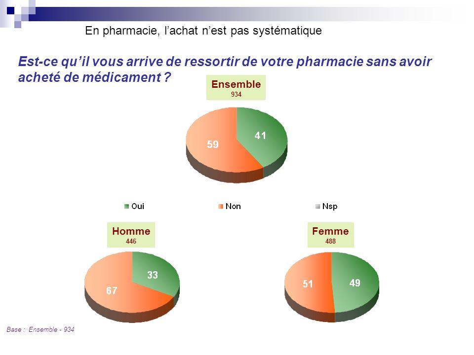 Est-ce quil vous arrive de ressortir de votre pharmacie sans avoir acheté de médicament ? Q2 En pharmacie, lachat nest pas systématique Ensemble 934 F