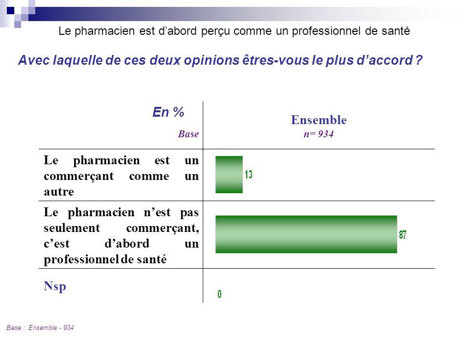 Base Ensemble n= 934 Le pharmacien est un commerçant comme un autre Le pharmacien nest pas seulement commerçant, cest dabord un professionnel de santé