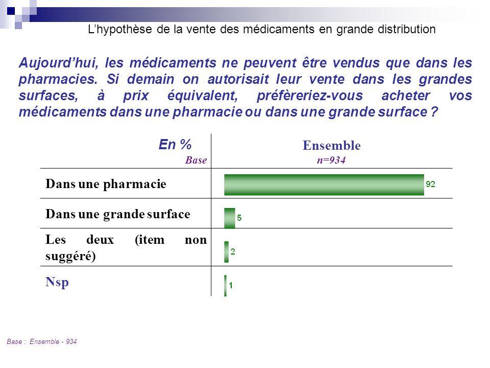Base Ensemble n=934 Dans une pharmacie Dans une grande surface Les deux (item non suggéré) Nsp En % Base : Ensemble - 934 Aujourdhui, les médicaments