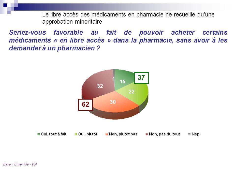 Q 9 Le libre accès des médicaments en pharmacie ne recueille quune approbation minoritaire Base : Ensemble - 934 Seriez-vous favorable au fait de pouv