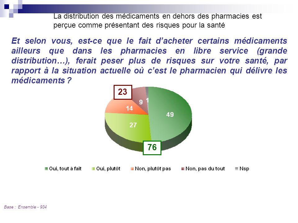 Q 10 La distribution des médicaments en dehors des pharmacies est perçue comme présentant des risques pour la santé Base : Ensemble - 934 Et selon vou
