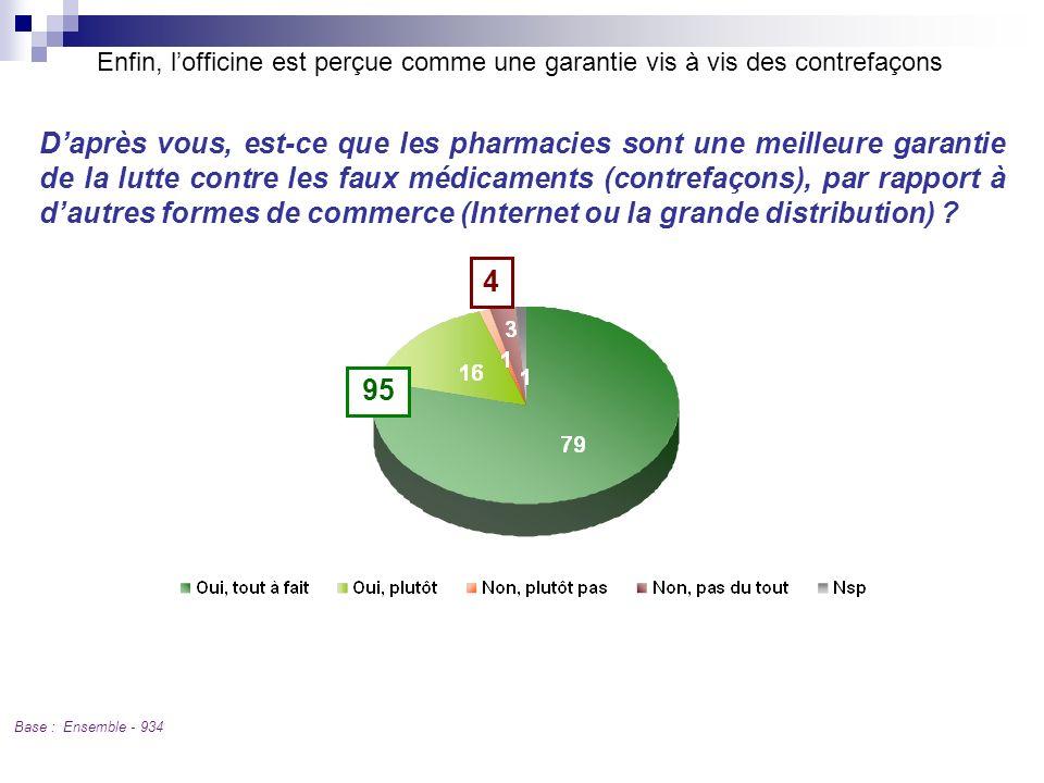 Q 11 Enfin, lofficine est perçue comme une garantie vis à vis des contrefaçons Base : Ensemble - 934 Daprès vous, est-ce que les pharmacies sont une m