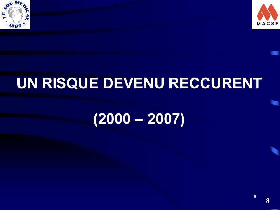 8 8 UN RISQUE DEVENU RECCURENT (2000 – 2007)