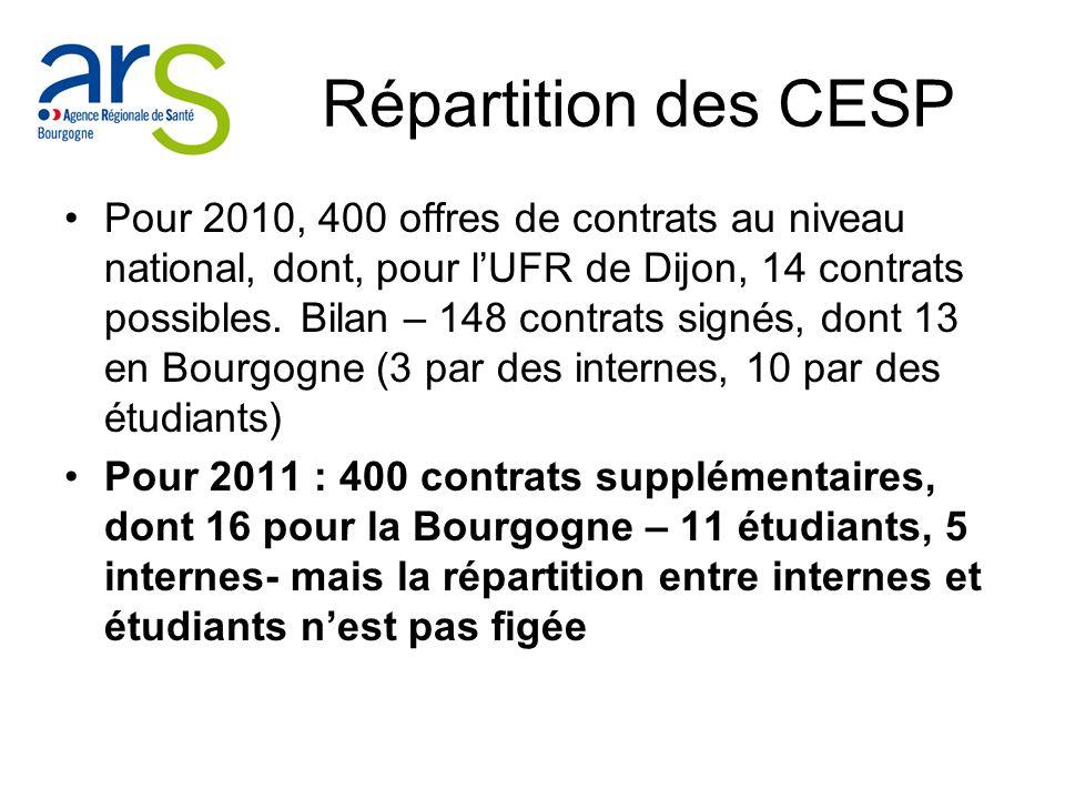 Répartition des CESP Pour 2010, 400 offres de contrats au niveau national, dont, pour lUFR de Dijon, 14 contrats possibles. Bilan – 148 contrats signé