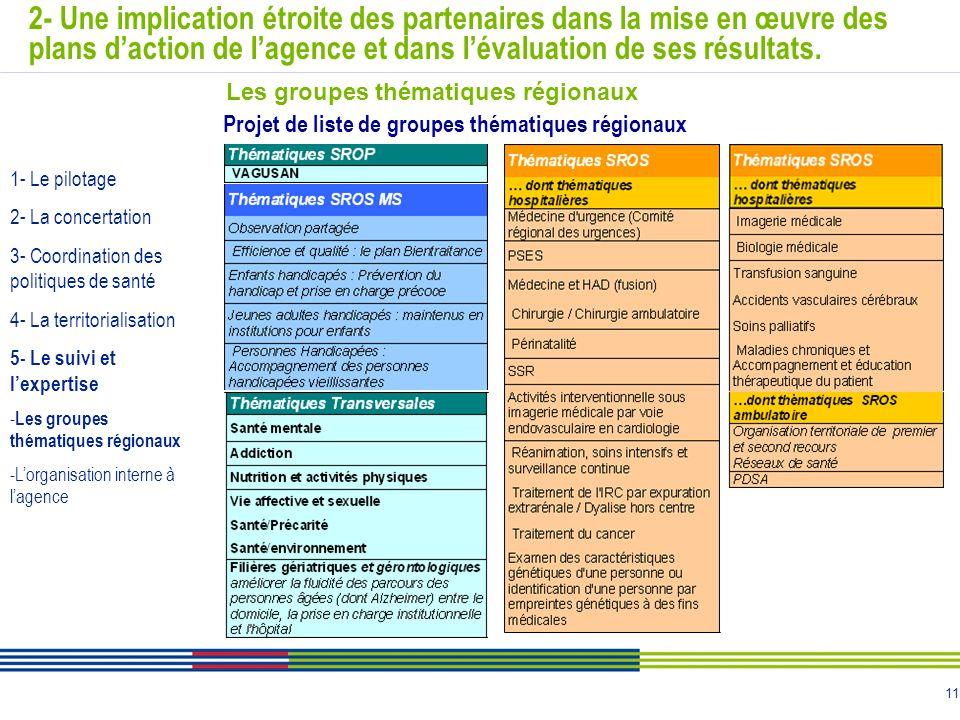 11 2- Une implication étroite des partenaires dans la mise en œuvre des plans daction de lagence et dans lévaluation de ses résultats. Projet de liste