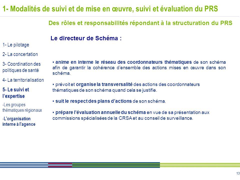 13 1- Modalités de suivi et de mise en œuvre, suivi et évaluation du PRS Des rôles et responsabilités répondant à la structuration du PRS Le directeur