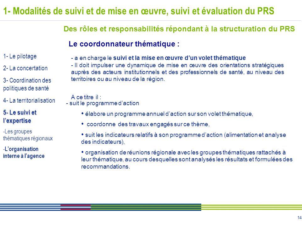 14 1- Modalités de suivi et de mise en œuvre, suivi et évaluation du PRS Des rôles et responsabilités répondant à la structuration du PRS Le coordonna