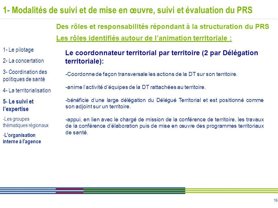 16 1- Modalités de suivi et de mise en œuvre, suivi et évaluation du PRS Des rôles et responsabilités répondant à la structuration du PRS Les rôles id