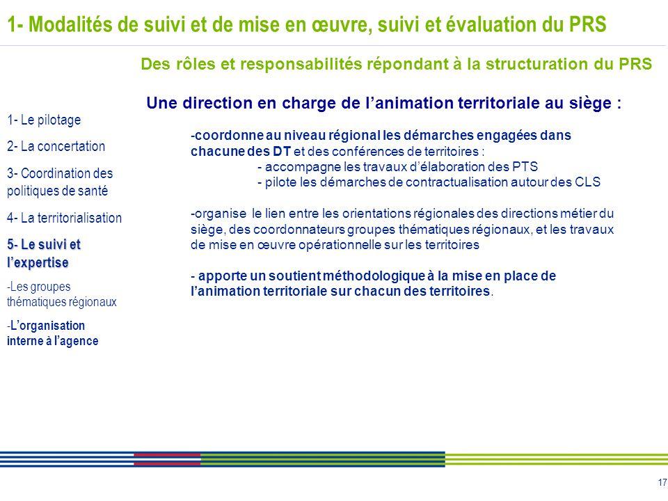 17 1- Modalités de suivi et de mise en œuvre, suivi et évaluation du PRS Des rôles et responsabilités répondant à la structuration du PRS Une directio
