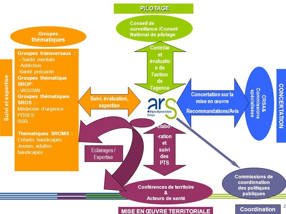 3 4 – Mise en œuvre, suivi et évaluation du PRS Le acteurs du pilotage de lARS Le Conseil de Surveillance / Le Conseil National de Pilotage LARS leur rend compte annuellement : - de la mise en œuvre du PRS (cf : tableau de bord de suivi du PRS) - des résultats de son Contrat Pluriannuel dobjectifs et de moyens 1- Le pilotage 2- La concertation 3- Coordination des politiques de santé 4- La territorialisation 5- Le suivi et lexpertise -Les groupes thématiques régionaux -Lorganisation interne à lagence