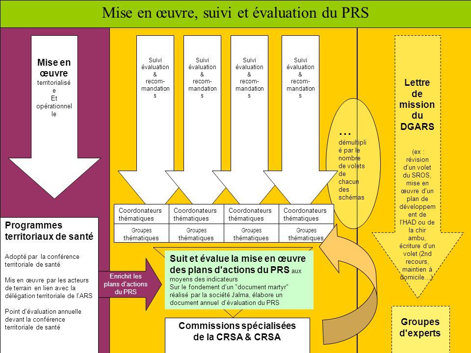 6 Mise en œuvre, suivi et évaluation du PRS Mise en œuvre territorialisé e Et opérationnel le Lettre de mission du DGARS (ex : révision d'un volet du