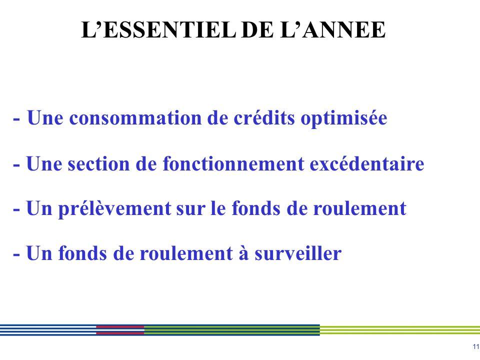 11 LESSENTIEL DE LANNEE - Une consommation de crédits optimisée - Une section de fonctionnement excédentaire - Un prélèvement sur le fonds de roulement - Un fonds de roulement à surveiller