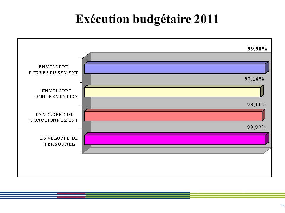 12 Exécution budgétaire 2011