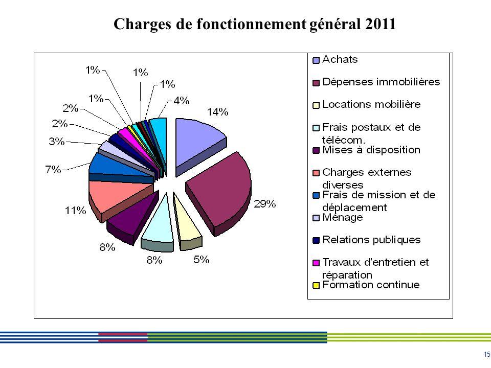 15 Charges de fonctionnement général 2011