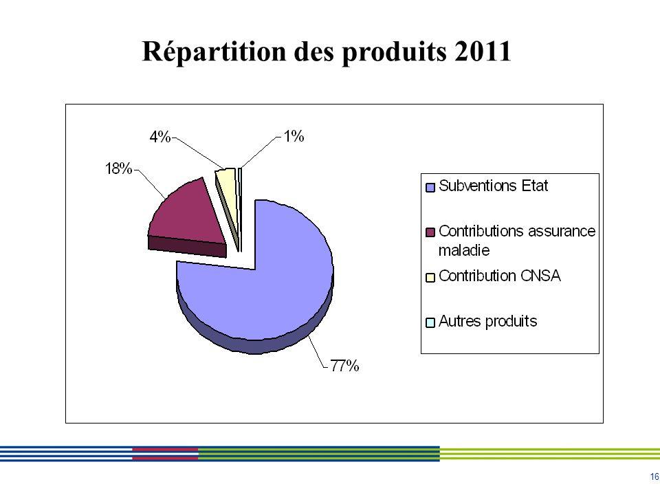 16 Répartition des produits 2011