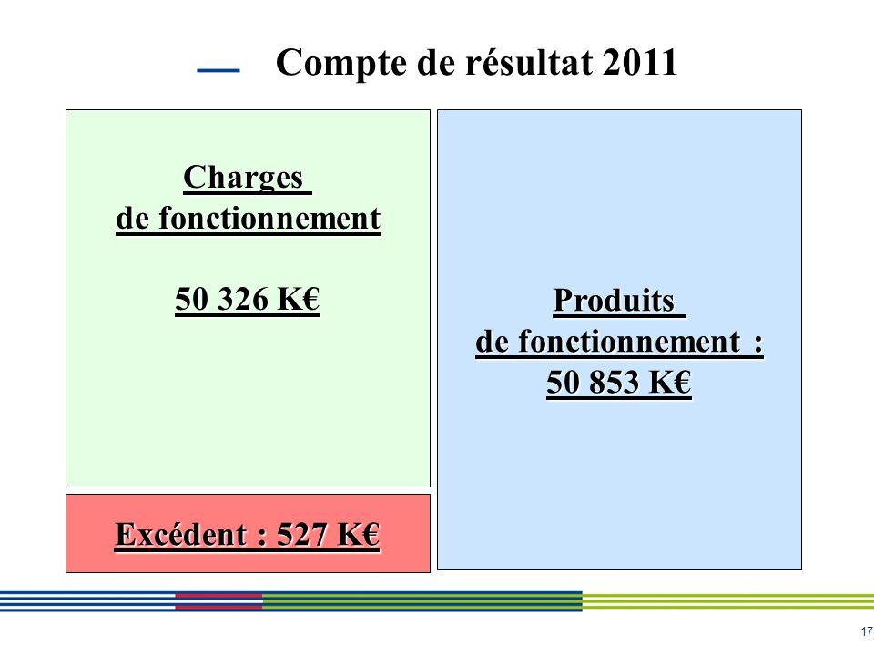 17 Compte de résultat 2011 Charges de fonctionnement 50 326 K Produits de fonctionnement : 50 853 K Excédent : 527 K