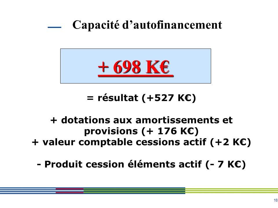18 Capacité dautofinancement + 698 K = résultat (+527 K) + dotations aux amortissements et provisions (+ 176 K) + valeur comptable cessions actif (+2 K) - Produit cession éléments actif (- 7 K)