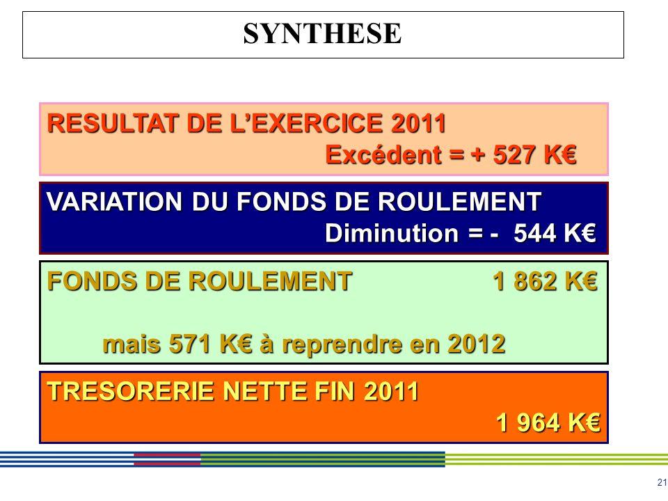 21 SYNTHESE RESULTAT DE LEXERCICE 2011 Excédent = + 527 K FONDS DE ROULEMENT 1 862 K mais 571 K à reprendre en 2012 VARIATION DU FONDS DE ROULEMENT Diminution = - 544 K TRESORERIE NETTE FIN 2011 1 964 K 1 964 K