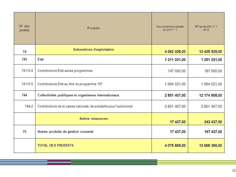 25 N° des postes Produits Mouvements proposés en DM n ° 1 BP après DM n° 1 2012 74 Subventions d exploitation 4 062 428,0013 425 929,00 741Etat 1 211 021,001 251 021,00 74113-4Contributions Etat autres programmes 147 000,00187 000,00 74113-5Contributions Etat au titre du programme 157 1 064 021,00 744Collectivités publiques et organismes internationaux 2 851 407,0012 174 908,00 744-2Contributions de la caisse nationale de solidarité pour l autonomie 2 851 407,00 Autres ressources 17 437,00242 437,00 75Autres produits de gestion courante 17 437,00167 437,00 TOTAL DES PRODUITS 4 079 865,0013 668 366,00