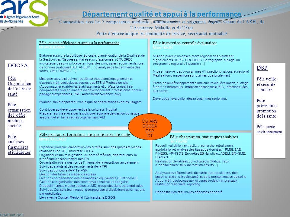 Département qualité et appui à la performance Composition avec les 3 composantes médicale, administrative et soignante, Agents venant de lARH, de lAssurance Maladie et de lEtat Porte dentrée unique et continuité de service, secrétariat mutualisé Pôle qualité efficience et appui à la performance: Mr MIGLIERINA Elaborer et suivre la politique régionale damélioration de la Qualité et de la Gestion des Risques sanitaires et professionnels (CRUQPEC, indicateurs de suivi, pilotage territorial des principales recommandations de bonnes pratiques HAS, ANESM…, danalyse de la pertinence des soins, CBU,OMEDIT… ) Mettre en œuvre et suivre les démarches daccompagnement et dappuis méthodologiques auprès des ETS et Professionnels (Accompagner et aider les établissements et professionnels à se comparer et situer en matière de développement professionnel continu, partage dexpériences, PRE, Audit médico-économique) Evaluer, développer et suivre la qualité des relations avec les usagers Contribuer au développement de la culture à lHôpital Préparer, suivre et évaluer la politique régionale de gestion du risque assurantiel en lien avec les organismes dAM Pôle qualité efficience et appui à la performance: Mr MIGLIERINA Elaborer et suivre la politique régionale damélioration de la Qualité et de la Gestion des Risques sanitaires et professionnels (CRUQPEC, indicateurs de suivi, pilotage territorial des principales recommandations de bonnes pratiques HAS, ANESM…, danalyse de la pertinence des soins, CBU,OMEDIT… ) Mettre en œuvre et suivre les démarches daccompagnement et dappuis méthodologiques auprès des ETS et Professionnels (Accompagner et aider les établissements et professionnels à se comparer et situer en matière de développement professionnel continu, partage dexpériences, PRE, Audit médico-économique) Evaluer, développer et suivre la qualité des relations avec les usagers Contribuer au développement de la culture à lHôpital Préparer, suivre et évaluer la politique régionale de gestio