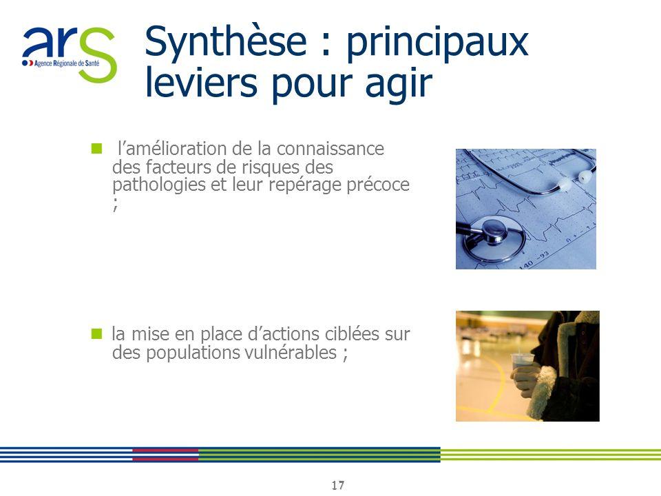 17 Synthèse : principaux leviers pour agir lamélioration de la connaissance des facteurs de risques des pathologies et leur repérage précoce ; la mise