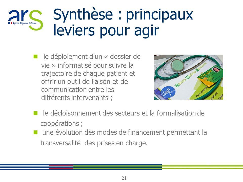 21 Synthèse : principaux leviers pour agir le déploiement dun « dossier de vie » informatisé pour suivre la trajectoire de chaque patient et offrir un