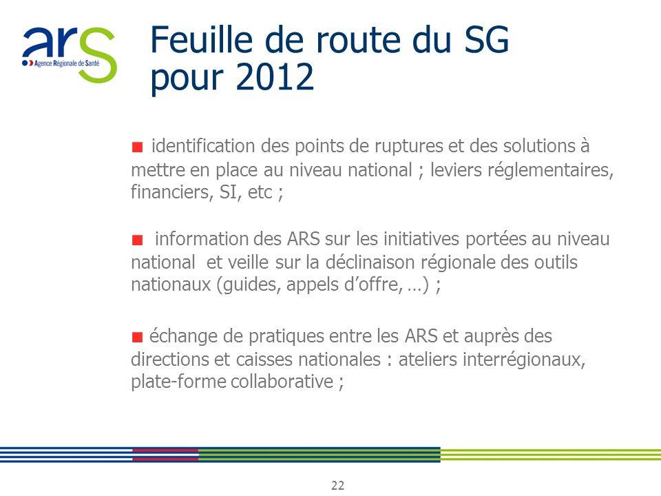 22 Feuille de route du SG pour 2012 identification des points de ruptures et des solutions à mettre en place au niveau national ; leviers réglementair