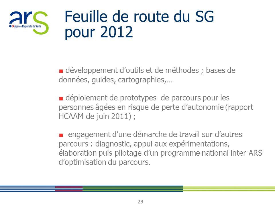23 Feuille de route du SG pour 2012 développement doutils et de méthodes ; bases de données, guides, cartographies,… déploiement de prototypes de parc