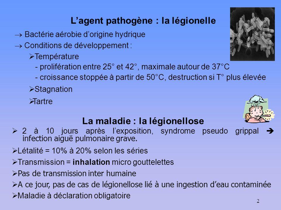 2 Lagent pathogène : la légionelle Bactérie aérobie dorigine hydrique Conditions de développement : Température - prolifération entre 25° et 42°, maxi
